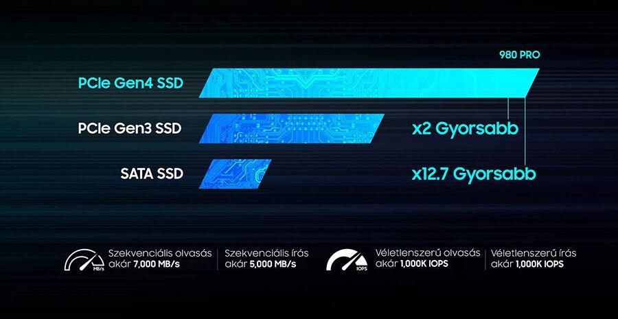 Samsung 980 PRO 1TB M.2